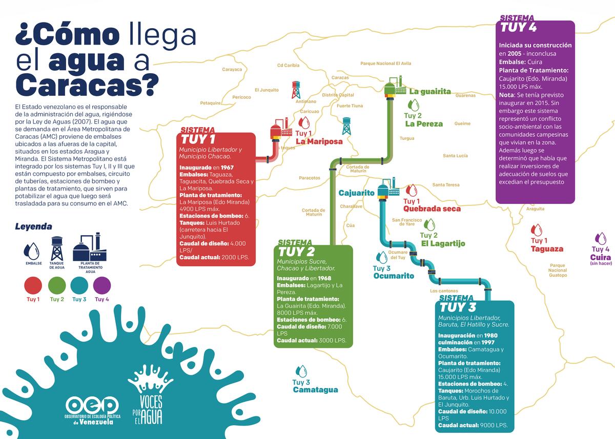 infografía cómo llega el agua a Caracas